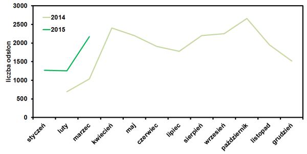 statystyki marzec 2015- odsłonY