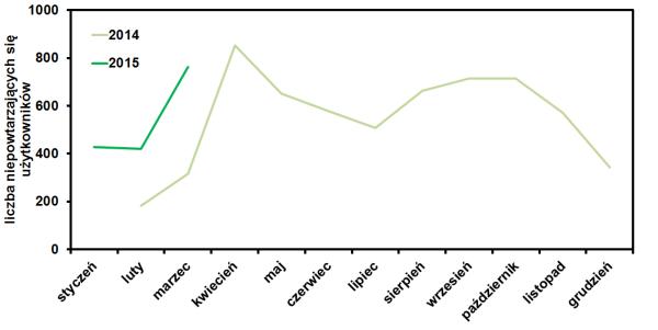 statystyki marzec 2015 - użytkownicy
