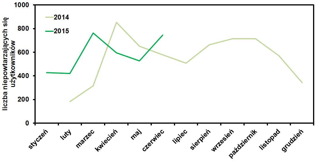 liczba unikalnych gości na blogu operator-paramedyk w czerwcu 2015