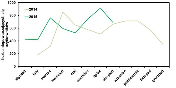 statystyki odwiedzin strony w sierpniu 2015