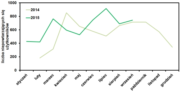 statystyki odwiedzin we wrześniu 2015