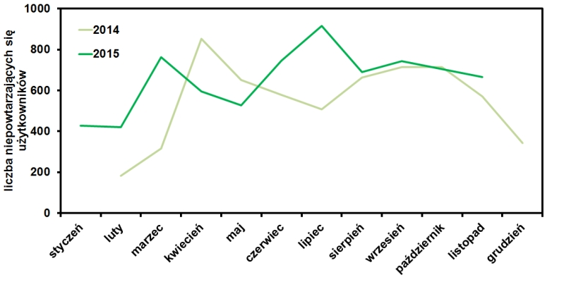 statystyki oglądania bloga operator-paramedyk w listopadzie 2015