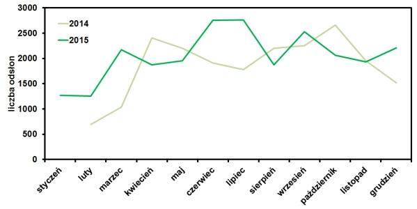 statystyki odwiedzin bloga operator-paramedyk w grudniu 2015