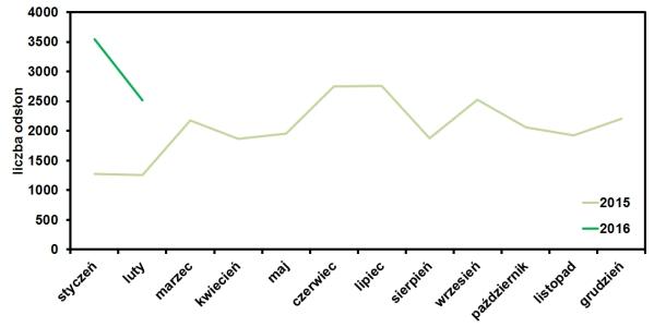 statystyki odwiedzin bloga operator-paramedyk w lutym 2016