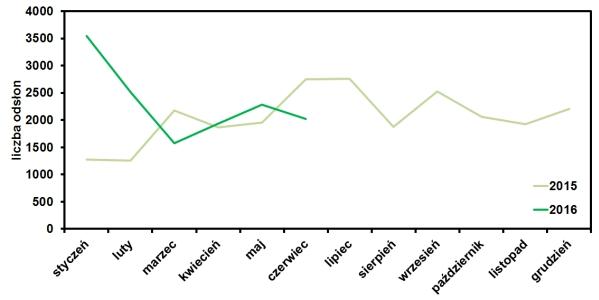 statystyki odsłon operator-paramedyk.pl za czerwiec 2016