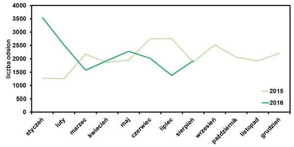 statystyki odwiedzin bloga operator-paramedyk w sierpniu 2016