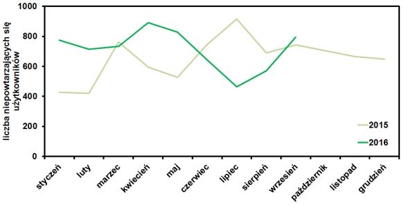 statystyki odwiedzin bloga www.operator-paramedyk.pl we wrześniu 2016
