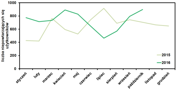 statystyki odwiedzin strony www.operator-paramedyk.pl w październiku 2016