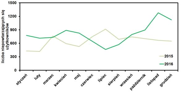 statystyki odwiedzien bloga operator-paramedyk w grudniiu 2016