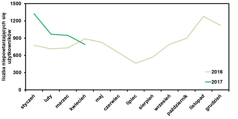 statystyki odwiedzin bloga www.operator-paramedyk.pl w kwietniu 2017