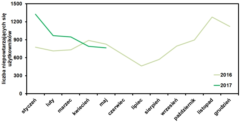 statystyki bloga operator-paramedyk w maju 2017