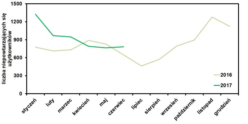 statystyki bloga operator-paramedyk w czerwcu 2017