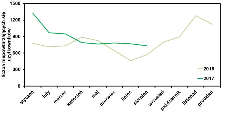 statystyki bloga operator-paramedyk w sierpniu 2017