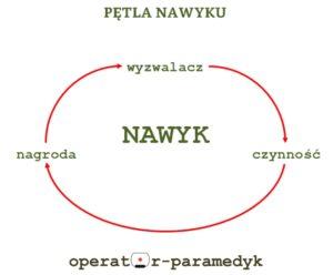 pętla nawyku, CC-BY, operator-paramedyk.pl