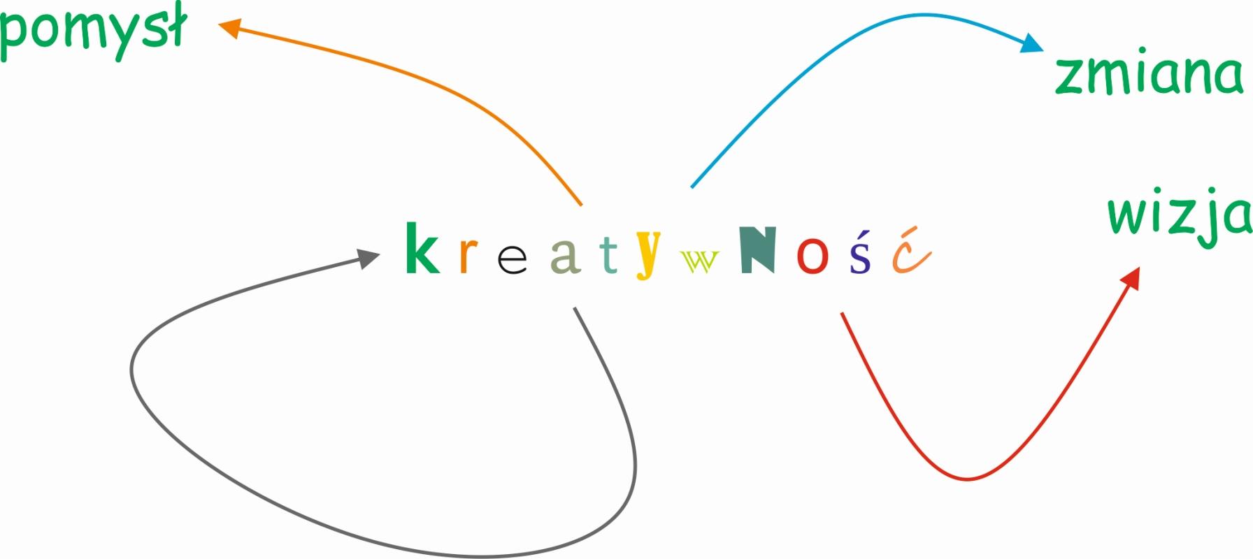 Po co operatorowi kreatywność?
