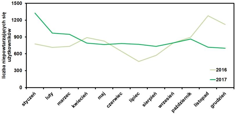 statystyki odwiedzin bloga operator-paramedyk w grudniu 2017