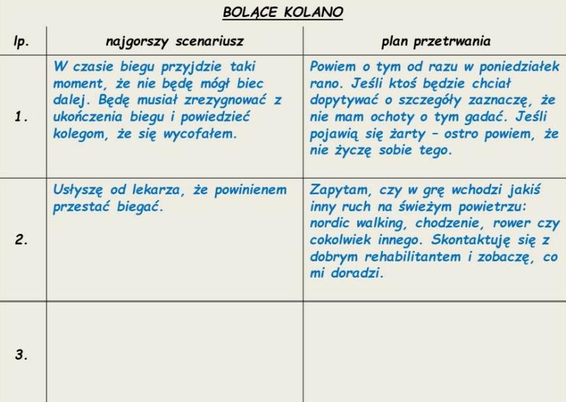 analiza najgorszych scenariuszy - przykład 1; operator-paramedyk.pl, CC-BY-NC