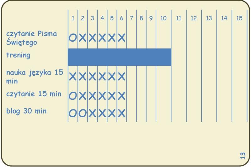 bullet journal habit tracker, (c) operator-paramedyk.pl